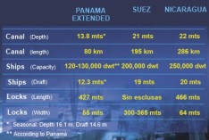 canal_nicaragua_comparison_Canales_Panama_Suez_Nicaragua_en-OilAmerica.com.pa