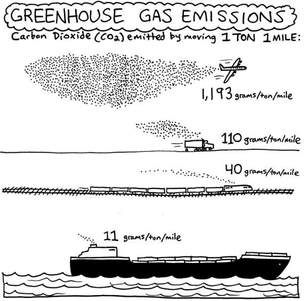 GreenhouseGasEmissions-www_MarekBennett_com