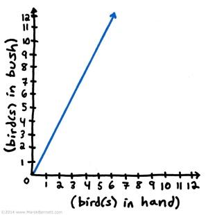 charts-ClicheConversion-01-bird-www_MarekBennett_com